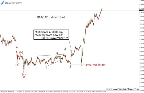 Riding GBPJPY's Post-Election Rally - EWM Interactive   Technical Analysis - Elliott Wave Theory   Scoop.it