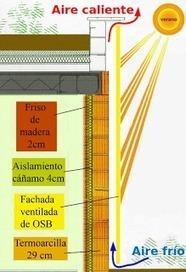 Proyecto de Casa Bioclimática y Ecológica: Fachada Ventilada   Ecología Urbana   Scoop.it