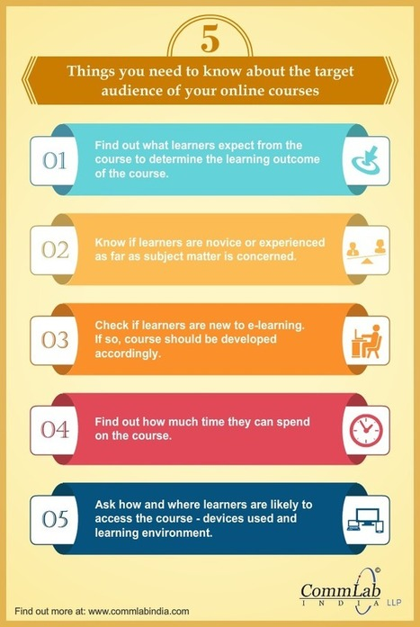 [Infographic] Learner Analysis: 5 things you need to do | A New Society, a new education! | Scoop.it