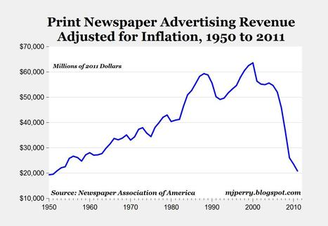 Numbers show that newspapers are indeed doing more with less | Poynter. | Public Relations & Social Media Insight | Scoop.it