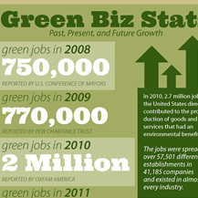 "Are Green Jobs ""Better"" Jobs? 
