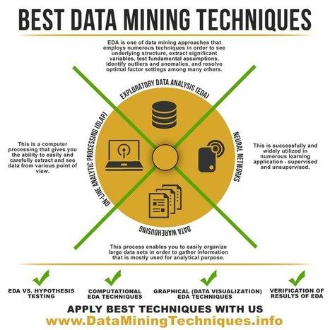 Data Mining Techniques | Funny Essay Titles | Scoop.it