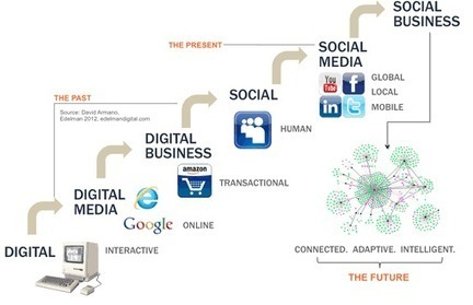 """Geoff De Weaver on Twitter: """"Defining Social Business #socialbusiness Moving from digital to a social business future http://t.co/4lhLywz0jX"""" 