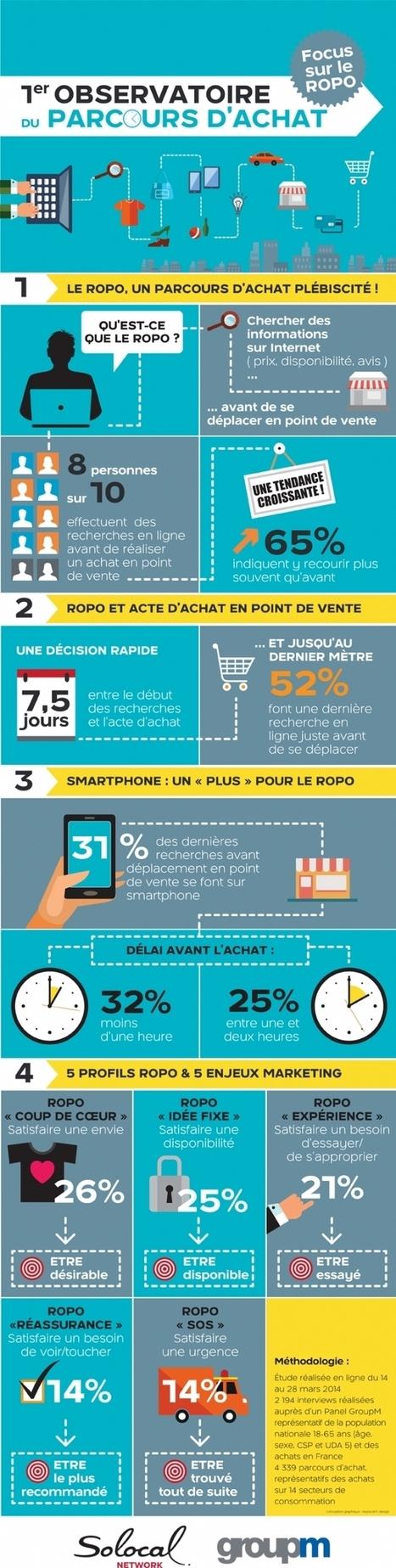 Infographie de l'Observatoire du Parcours d'achat par Solocal - GroupM | Le Retail Connecté | Scoop.it