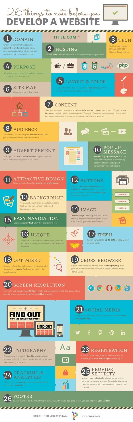26 Things to Note Before You Develop a Website – Infographic | visualizing social media | Scoop.it