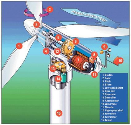 AE Kids : Wind Power | Wind Energy | Scoop.it
