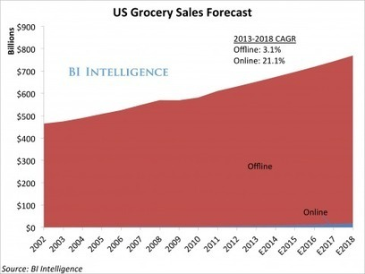 How E-Commerce Is Finally Disrupting The $600 Billion-A-Year Grocery Industry | Digital Transformation of Businesses | Scoop.it
