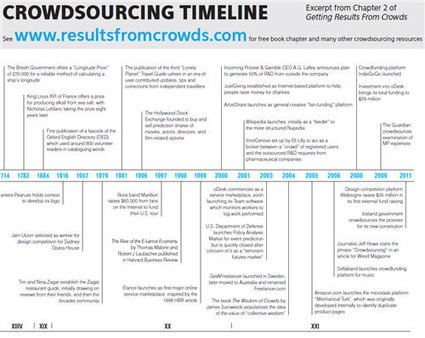 Infographic: Timeline of the acceleration of crowdsourcing | Trends in the Living Networks | Online Journalism & Journalism in Digital Age | Scoop.it