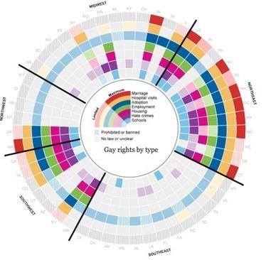 L'infographie favorise la participation | Communautés | Scoop.it