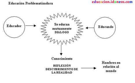 Paulo Freire, el último gran pedagogo | Filosofía olgaexpo | Scoop.it
