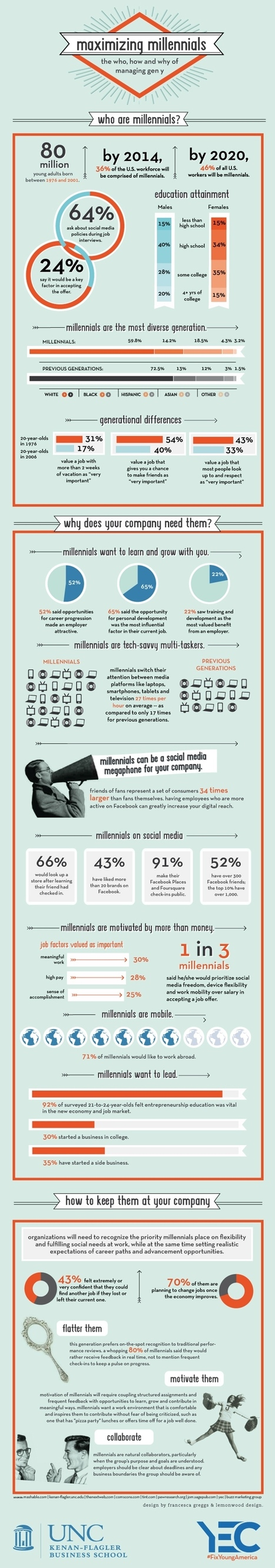 Mysteries and Myths of Millenials in Social Media - Business 2 Community | Quite Interesting Stats and Facts | Scoop.it