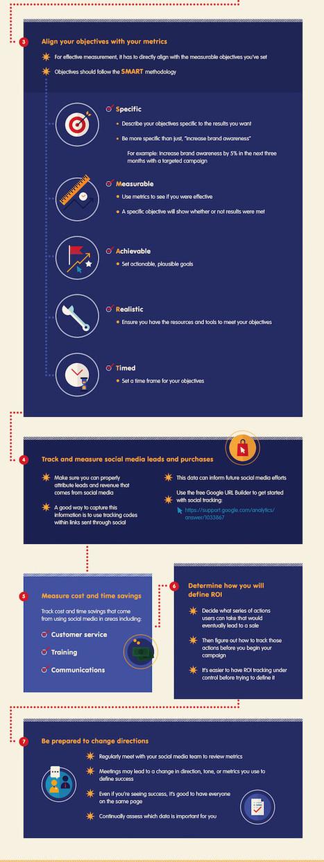 Infographic: Best Practices For Social Media Measurement - DesignTAXI.com   Social Media Sentiment   Scoop.it