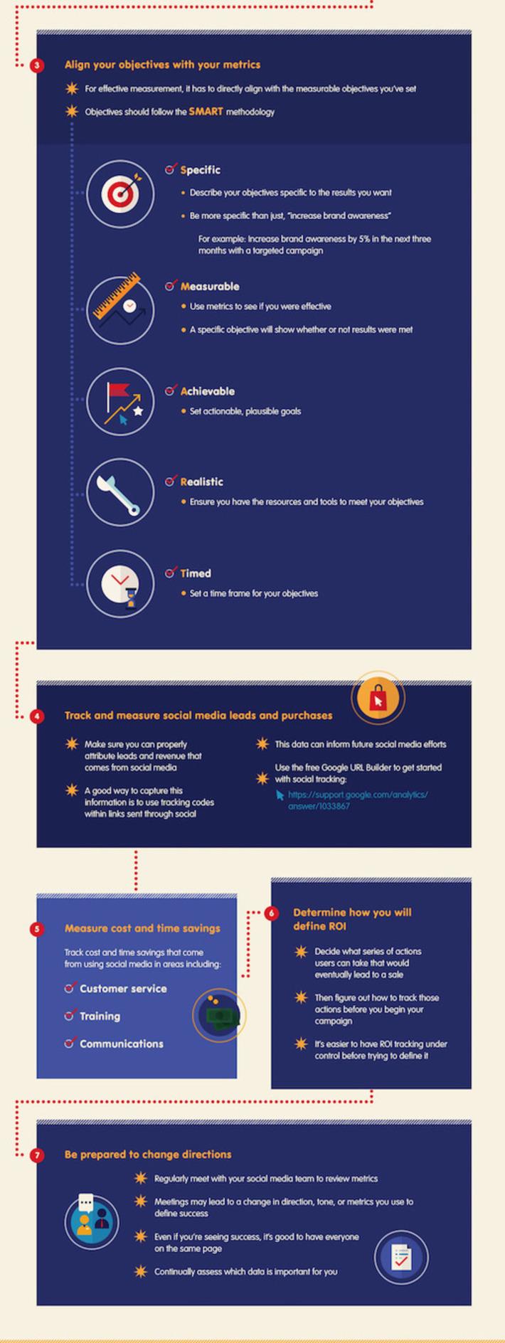 Infographic: Best Practices For Social Media Measurement - DesignTAXI.com | Social Media Sentiment | Scoop.it