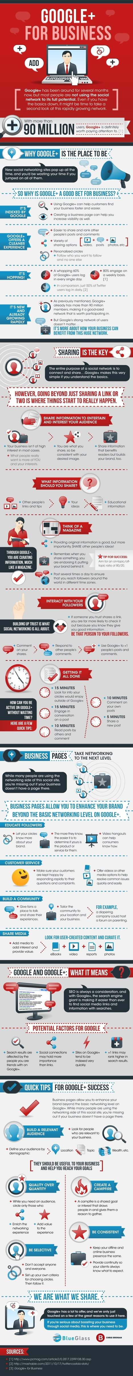 Infographic: How to Use Google+ for Social Media Marketing | Mobile Marketing Watch | Integrated Brand Communications | Scoop.it