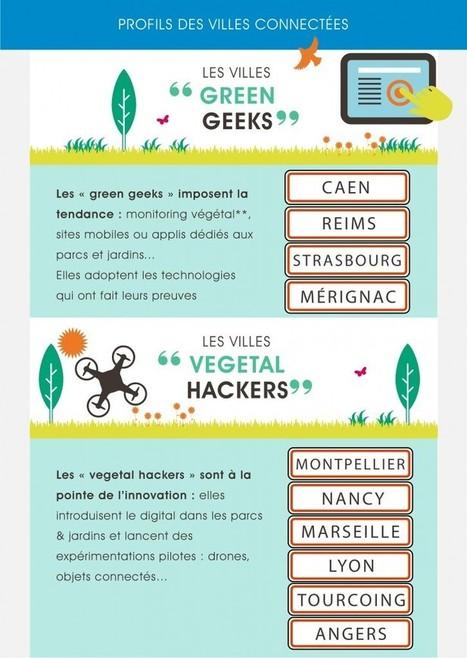 Lyon, Nancy et Marseille au top des «villes vertes 2.0 » | Biodiversité & Relations Homme - Nature - Environnement : Un Scoop.it du Muséum de Toulouse | Scoop.it