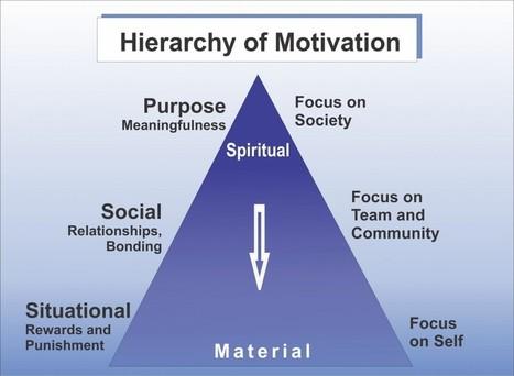 The Lean System of Motivation - Management Meditations | Leadership & Management | Scoop.it