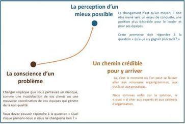 Le changement, oui mais quand ? | Le Cercle Les Echos | Management RH | Scoop.it