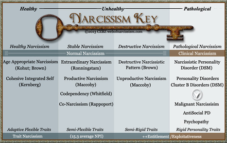 The Narcissistic Continuum: Narcissism Key: from healthy to pathological | Narcissistic Personality Disorder | Scoop.it