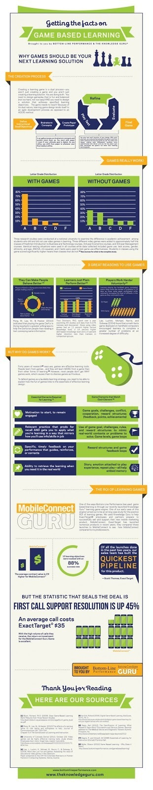25 articles et infographies pour vous permettre d'approfondir l'apprentissage ludique | Consommateurs, vendeurs, managers : il est l'heure! | Scoop.it