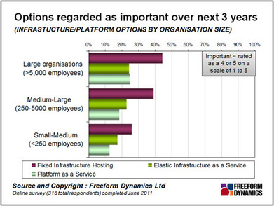 Freeform Dynamics - Published Content | ICT in Business | Scoop.it
