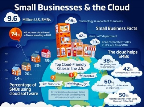 Small Businesses Can Use Cloud Computing Apps for More Benefits | Software Development Company | Scoop.it