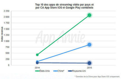 Quelles sont les tendances des applications mobiles ? | People & Business Management | Scoop.it