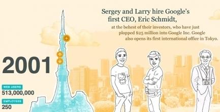 The Story of Google [Interactieve infographic]   WordPress Google SEO and Social Media   Scoop.it