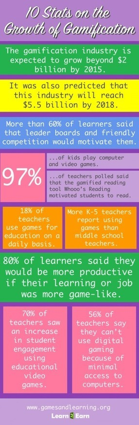 By the Numbers: 10 Stats on the Growth of Gamification | Games in education | Scoop.it