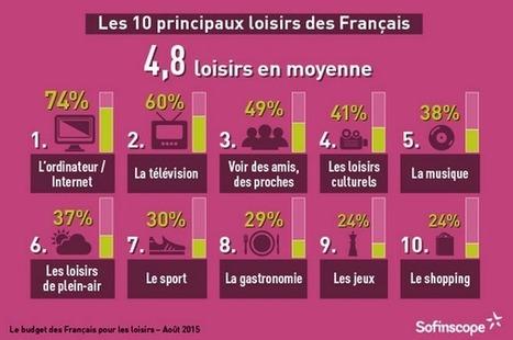 Le budget loisirs des Français progresse de +11% en 2015 selon le baromètre Sofinscope - Offremedia | Destination Marketing Management | Scoop.it