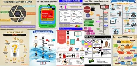 10 infografías para entender Lean Startup en Educación | Didáctica de las Ciencias Sociales, Geografía e Historia | Scoop.it