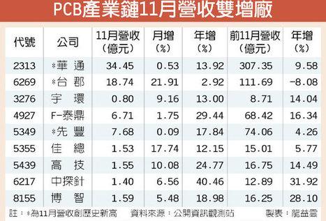 PCB業績逆勢雙增9強出列 - 中時電子報 | PCB IndustryWatch | Scoop.it