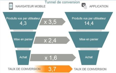 Le smartphone, futur tremplin du m-commerce - Le Monde Informatique | marketing stratégique du web mobile | Scoop.it