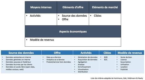 Données et Business Model : introduction à un domaine majeur d'innovation   BM Formation   Scoop.it