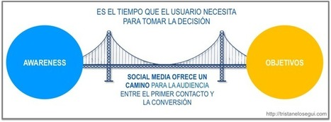 Cómo vender a través de redes sociales | Seo, Social Media Marketing | Scoop.it
