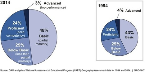 Most 8th Graders Are Not Proficient in Geography | Geography Education | Scoop.it