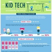 Kid Tech According To Apple | Visual.ly | Topic: Educational Infographics | Scoop.it