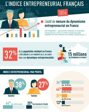 Indice entrepreneurial français   Des idées pour vos projets   Scoop.it