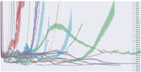 An overview of gradient descent optimization algorithms | Data is big | Scoop.it