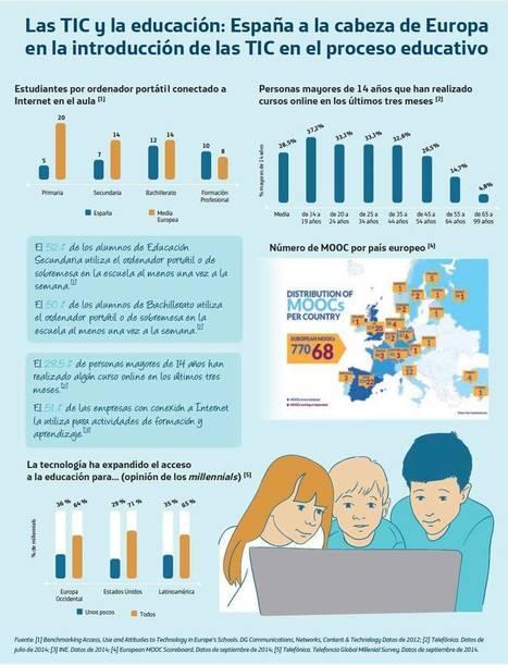 Las TIC y la educación | Las TIC en el aula de ELE | Scoop.it