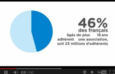 A quoi ressemble la France associative en 2012 ?   Génération en action   Scoop.it