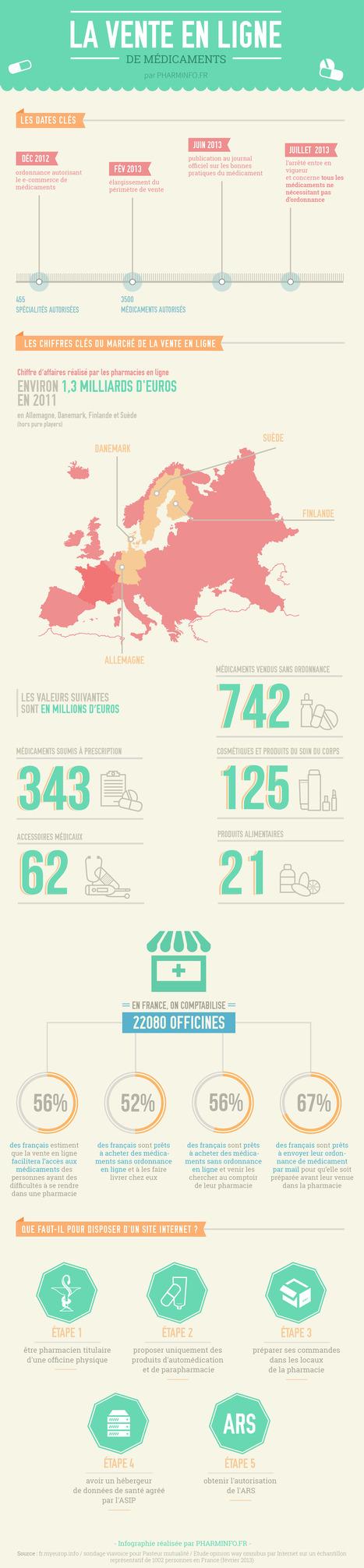 Infographie : La vente en ligne de médicaments   Santé   Scoop.it