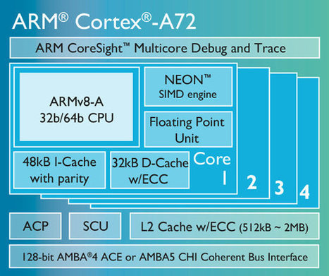 ARM Unveils Cortex A72 Processor and Mali-T880 GPU | Embedded Systems News | Scoop.it