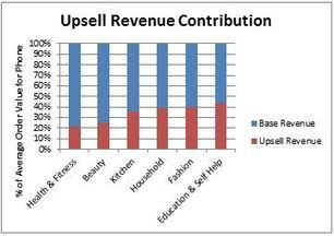 Upsell Series: 3 Tips for Inbound Call Center Upsell Results - LiveOps | Telemarketing | Scoop.it