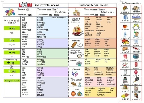 Countable nouns uncountable nouns learning using pictures | English Language Teaching and Learning | Scoop.it