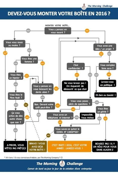 Devez-vous monter votre boîte cette année ? | #Réseaux sociaux et #RH2.0 - #Création d'entreprise- #Recrutement | Scoop.it