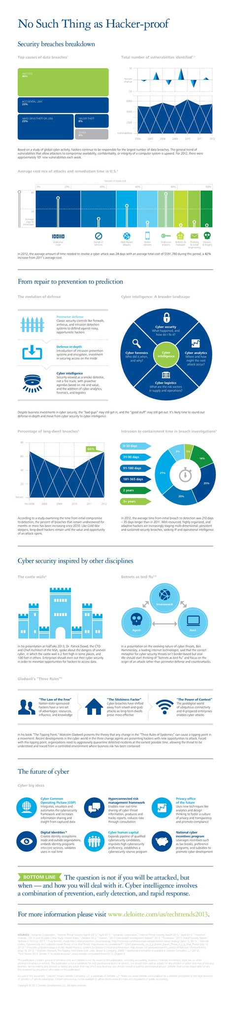 INFOGRAPHIC: Security Breaches | Cloud Central | Scoop.it