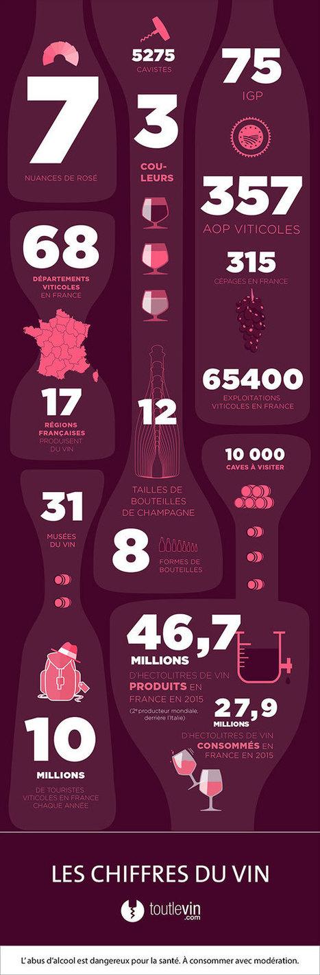 Les chiffres du vin | Le Vin et + encore | Scoop.it
