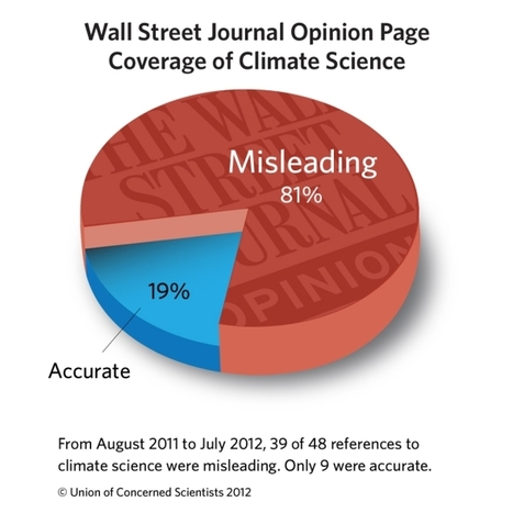 "Study Finds News Corp. Climate Coverage Is ""Overwhelmingly Misleading"" 