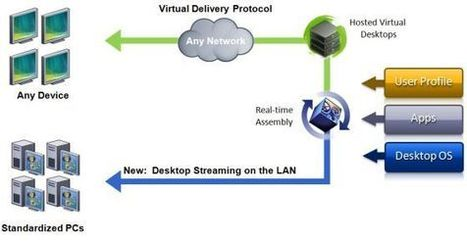 Provisioning Services 7 - Ervik.as   VDI bootcamp   Scoop.it