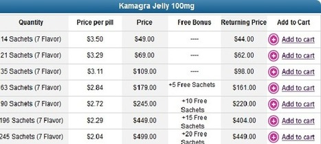 Buying Kamagra Jelly Pills at various flavors   jellypharmacy   Scoop.it